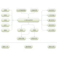 ERP公司管理系统之人事考勤系统