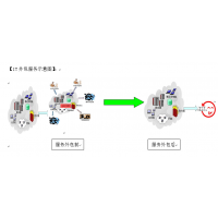 IT服务外包 计算机软硬件维护 机房设备运维 网络线路优化