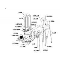 磨粉机,细度调节方便的矿石磨粉机(图),矿石微粉磨粉机