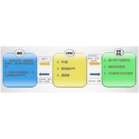 me-crm是什么丨什么叫crm系统-赞同ME-CRM系统案例