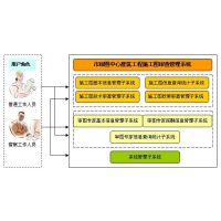 环球软件实现施工图审查管理系统定制研发 满足不同客户的需求
