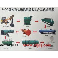 专业定制有机肥生产设备/有机肥造粒机械/肥料加工设备郑州一正厂家