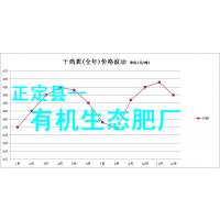 干鸡粪价格调研动向(表),正定县有机生态肥厂宣传部提供!