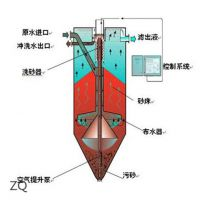 绿丰环保(图),流砂过滤器厂,流砂过滤器