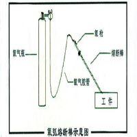 福洋氧熔棒|铸件清砂专用棒!