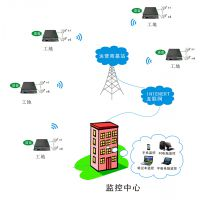 4G无线监控 指挥车无线图传设备