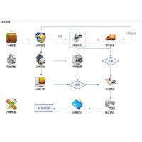 成普恒和仓储管理软件