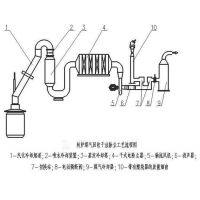 供应佛山废气处理除尘器生产厂家| 煤气电除尘器处理工艺说明