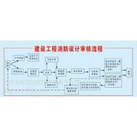 昌平立水桥消防报审图纸盖章_北京金科世纪