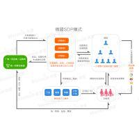 供应上海地区微信开发微信商城微信营销