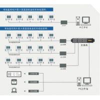 温湿度自动监控系统