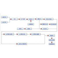 供应环思印染erp软件——专注纺织信息化15年