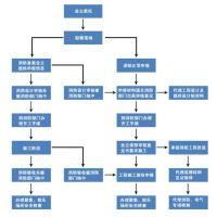 青岛消防甲级设计院消防设计公司