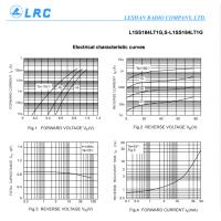 LRC开关二极管 L1SS184LT1G