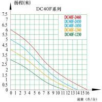 中科 24V水泵 功率28.8W DC40F 扬程6米 流量960L/H