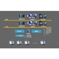 视频监控管理系统 可视化车间管理软件