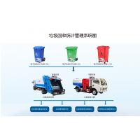 易航通智慧环卫系统之垃圾回收统计监管