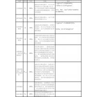 武汉先导:最全材料力学性能物理量单位汇总表
