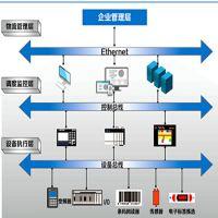 中鼎科技厂家定制  仓库设备控制系统(WCS) 智能仓储