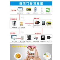 微信订餐系统/微信点餐系统/企业饭堂订餐机多少钱一套