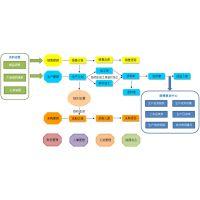 WHS工时及效率管理系统 生产工时管理系统