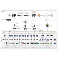 医院建筑能耗分析系统