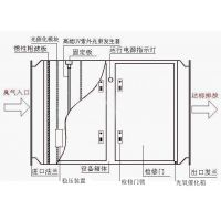 uv光氧催化设备的性能参数,uv光解净化器的工作原理