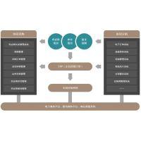 数字供应链管理软件