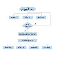 中央空调维护,康信斯达(图),大型中央空调维护保养