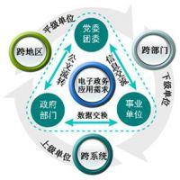 环球软件政务协同办公平台 构建电子政务新格局