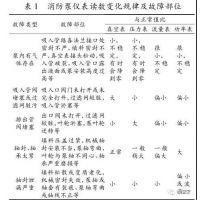消防维保|消防泵维修|消防维保单位 上海天骄安宇消防工程公司