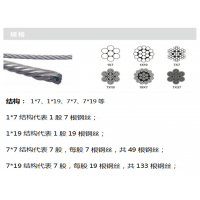 现货宝钢不锈1×19涂塑316不锈钢丝绳