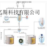 生产厂家RYS型-储罐自动计量管理系统操作方法