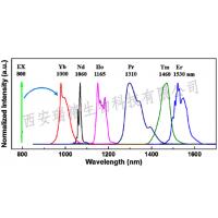 油酸包裹的UCNPS,油酸包裹-脂溶性上转换纳米颗粒