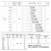 复购率高日本东京美电磁阀DG4V-3-0C-M-P2-D-7-54东京计器换向阀