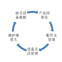 空压机物联网解决方案 菲利科空压机智能运维系统
