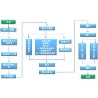 SAP物流行业ERP系统 物流ERP管理系统 就找北京达策SAP代理商