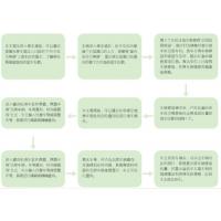 郑州智能化交通管理监控城市治堵分析公司