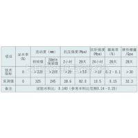 销售高强灌浆料 缩短工期 高强修补砂浆近期价格