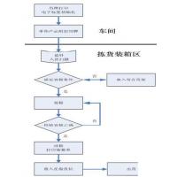 rfid智能仓库系统 保税仓储物流管理软件定制 智慧仓储管理