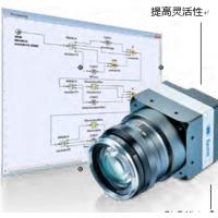 德国堡盟具有高像素200万的工业相机MX 系列