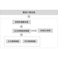 隧道门禁系统功能之介绍