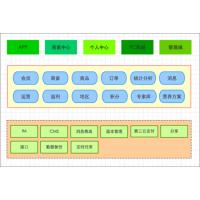 环球软件-山东APP开发如何迎合市场需求