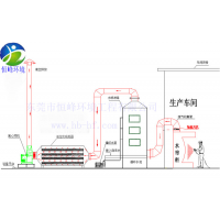 喷漆废气处理设备厂家,恒峰环境喷漆废气处理设备方案