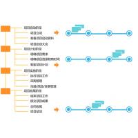 深圳文档信息系统,进度计划软件,业务流程管理