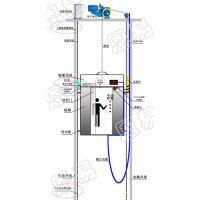 智能楼宇电梯运行安全报警系统 400-676-6996