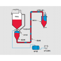 宁波绿泰 栓流压送式气力输送 低输送速度、高浓度、物料破碎少,价格优惠