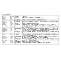 进口钨钢cd-kr887 肯纳硬质合金cd-kr887