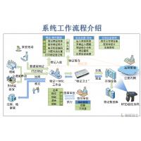 证据保全管理系统,执法证据保全管理系统