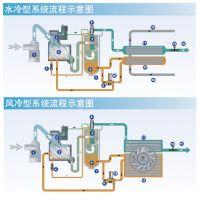 供应阿特拉斯博莱特一级能效空压机 供应节能空压机 博莱特空压机